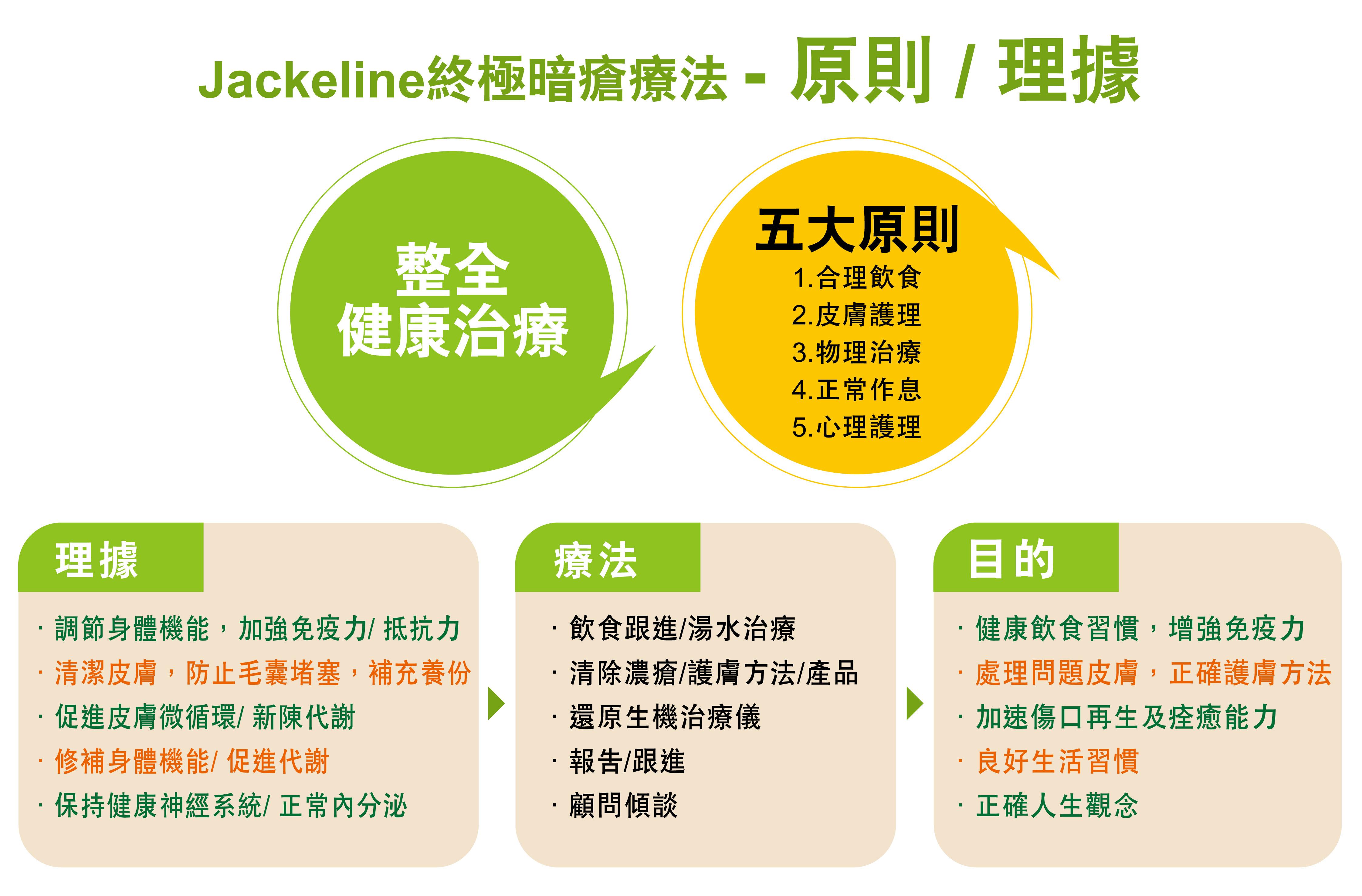 Jackeline終極暗瘡療法 - 原則 - 理據